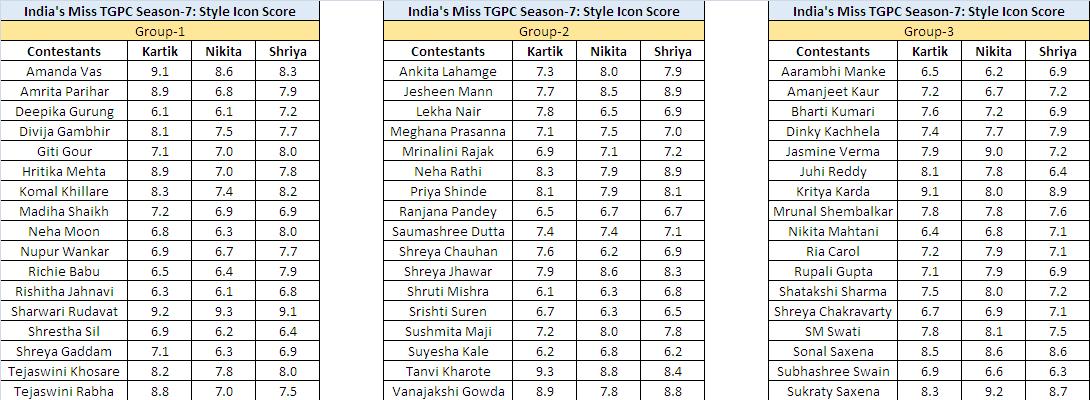 Episode-5] India's Miss TGPC Season-7: Style Icon Scores
